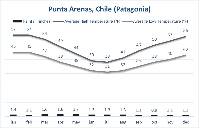 Chile Weather Vaya Adventures