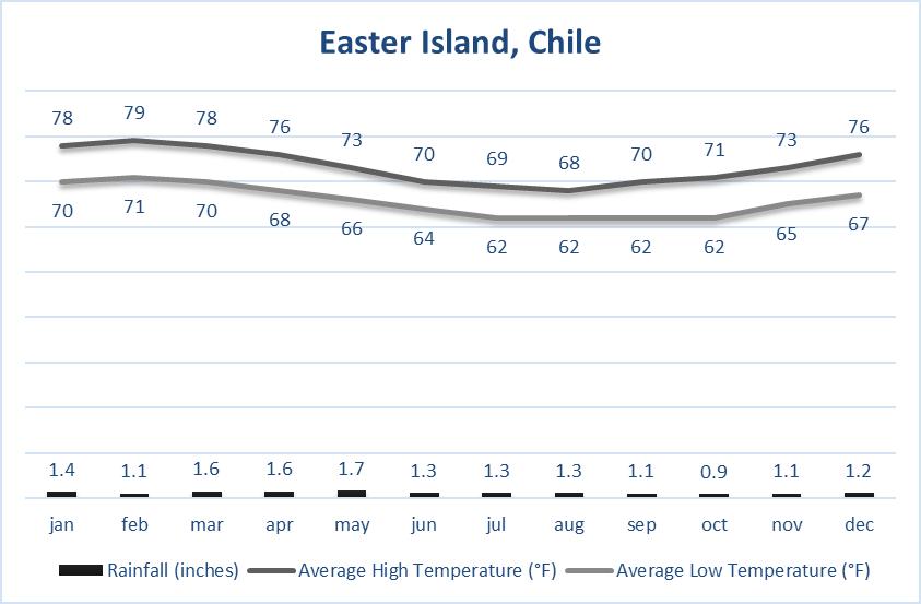 Easter Island Weather