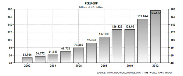 perus economy While many peruvians credit mr fujimori with saving peru's economy from hyperinflationary chaos and eliminating the threat from shining path,.